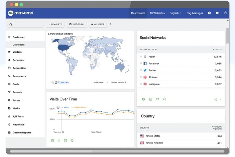 Matamo: uma das principais alternativas para o Google Analytics